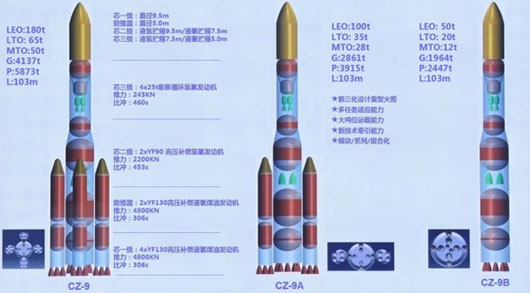Why 60 Long March-9 SLVs? China plan seen signaling Moon occupation force