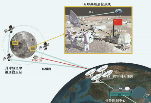 'Armed peace' on the Moon: U.S., China plan satellite networks to secure bases